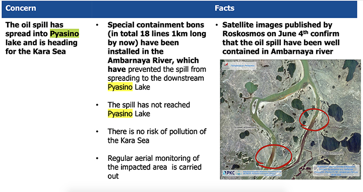 Toxic fuel from 21,000 ton leak reaches pristine lake, bypassing floating booms, as 'rivers of diesel' pollution cover-up is exposed